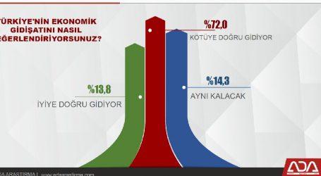 """Halkın %72,si;""""Ekonomi  Kötüye  gidiyor"""""""